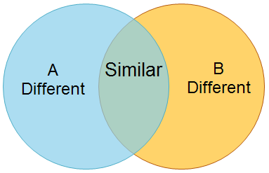 venn-diagram-definitions